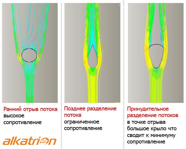 Плевать на аэродинамику или почему товарищи с фирмы Scott вообще любят эту аэродинамику Airflow-tubing-visual
